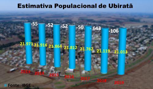 IBGE reduz mais uma vez a população de Ubiratã; de 2013 até agora são 958 habitantes a menos