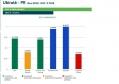 Ubiratã é 1º lugar na Comcam em gestão fiscal