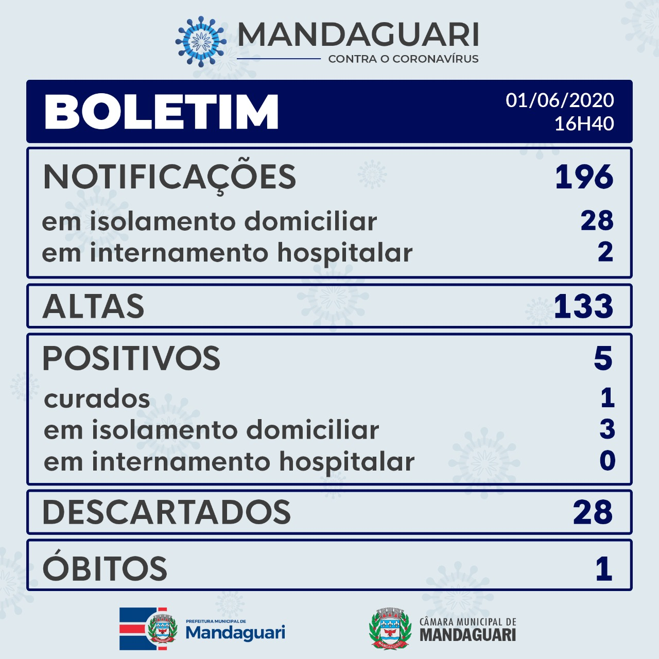 Boletim Covid-19 de 01/06/2020