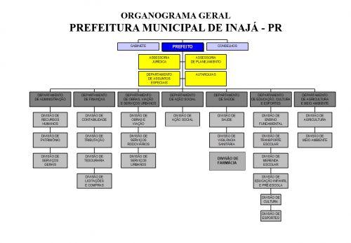 Organograma Geral P M INAJA