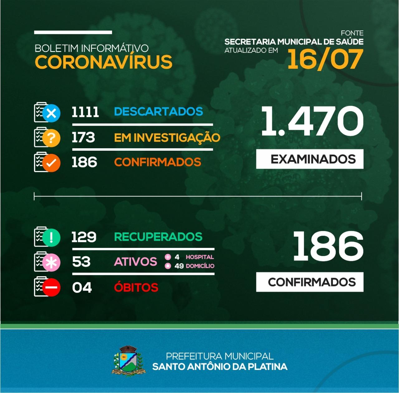 Boletim Diário Covid-19