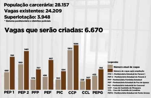 Governo assegura 6.670 novas vagas no sistema prisional do Estado