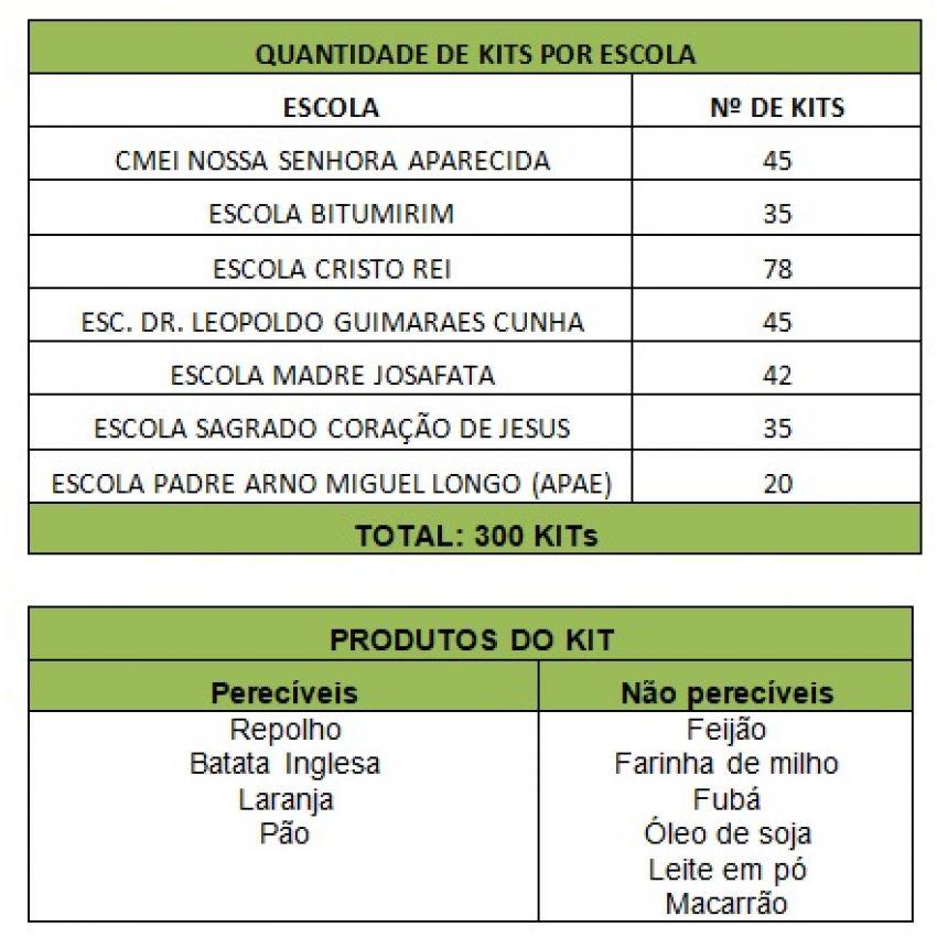 ENTREGA DE KITS PARA AS FAMÍLIAS EM EXTREMA POBREZA