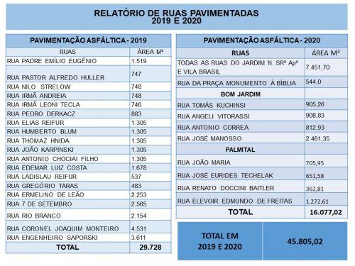 Relatório de Ruas Pavimentadas 2019-2020