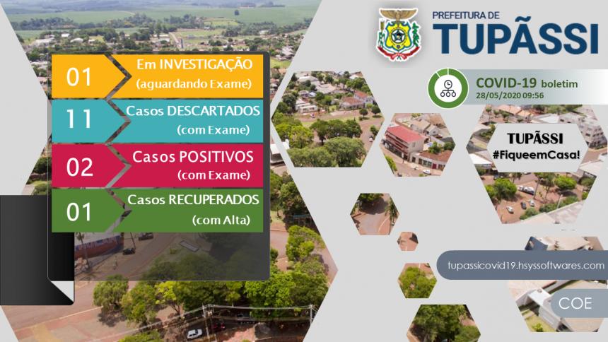 Tupãssi Registra o Segundo Caso de Coronavirus no Município