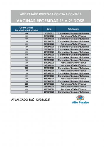 QUANTITATIVO DE VACINAS RECEBIDAS