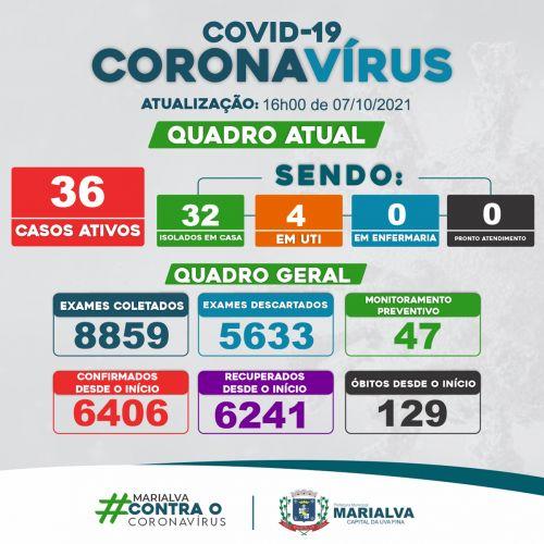 [BOLETIM COVID-19] Em Marialva 21 novos casos confirmados e 34 recuperados