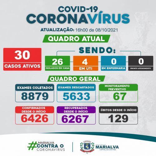 [BOLETIM COVID-19] Em Marialva 20 casos confirmados e 26 recuperados