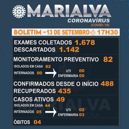 Confira o Boletim Epidemiológico deste domingo com os dados da Covid-19 em Marialva