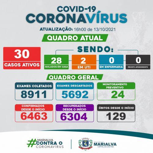 [BOLETIM COVID-19] Em Marialva 37 novos casos confirmados e 37 recuperados