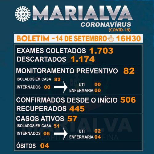 Confira o Boletim Epidemiológico desta segunda-feira com os dados da Covid-19 em Marialva