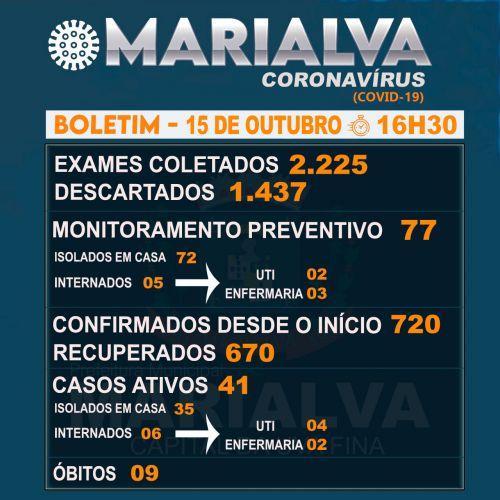 Confira o Boletim Epidemiológico desta quinta-feira com os dados da Covid-19 em Marialva