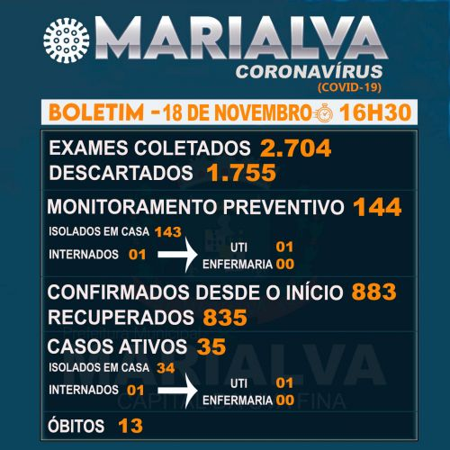 Confira o Boletim Epidemiológico desta quarta-feira com os dados da Covid-19 em Marialva