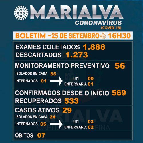 Confira o Boletim Epidemiológico desta sexta-feira com os dados da Covid-19 em Marialva