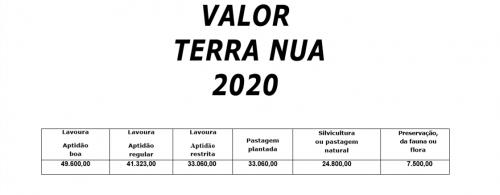 Informe valor da terra nua para declaração de ITR  2020