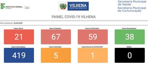 PAINEL EXIBE DADOS detalhados da evolução da pandemia no município