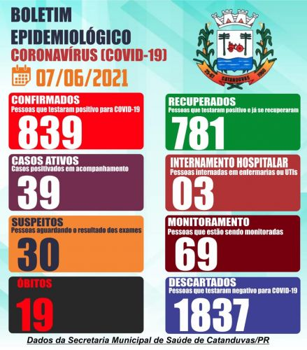 A Secretaria Municipal de Saúde de Catanduvas comunica mais 22 casos positivo de COVID-19.