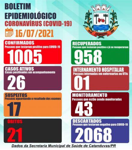 A Secretaria Municipal de Saúde de Catanduvas comunica mais 11 casos positivo de COVID-19.