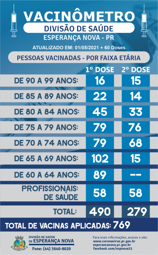 VACINÔMETRO - 01-05-2021