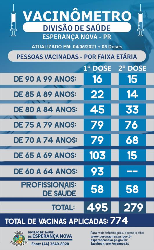 VACINÔMETRO - 04-05-2021