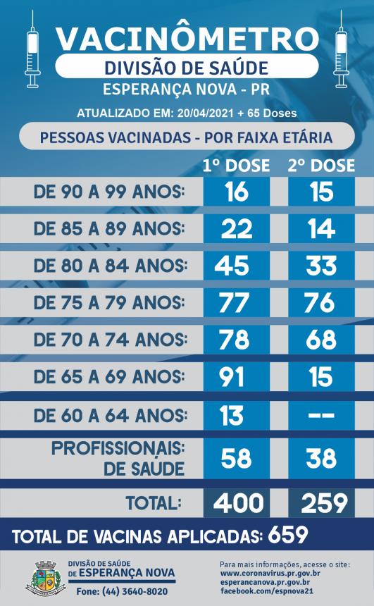 VACINÔMETRO - 20-04-2021
