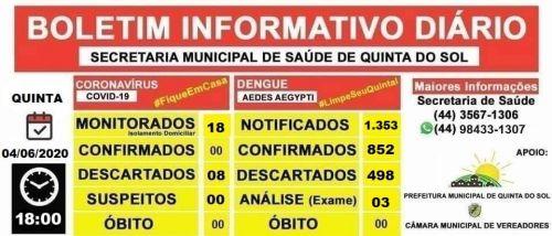 BOLETIM INFORMATIVO DIÁRIO 04/05/2020