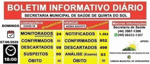 BOLETIM INFORMATIVO DIÁRIO 07/06/2020