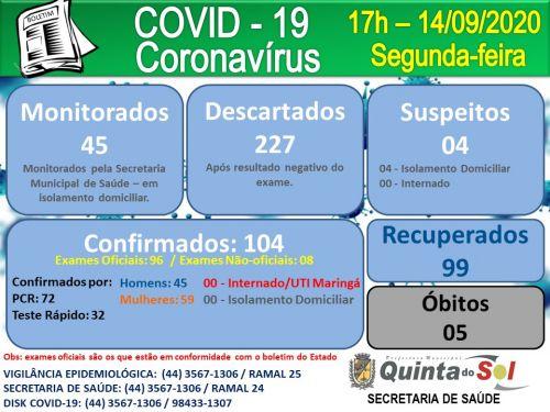 BOLETIM INFORMATIVO DIÁRIO 14/09/2020