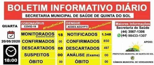 BOLETIM INFORMATIVO DIÁRIO 20/05/2020