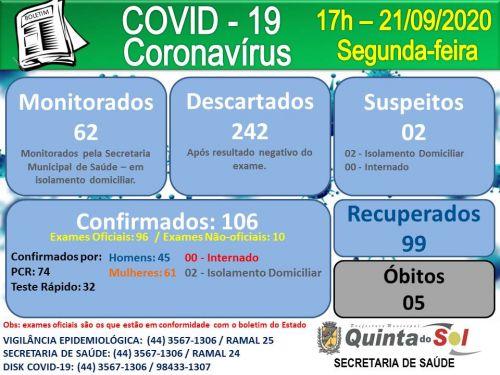 BOLETIM INFORMATIVO DIÁRIO 21/09/2020