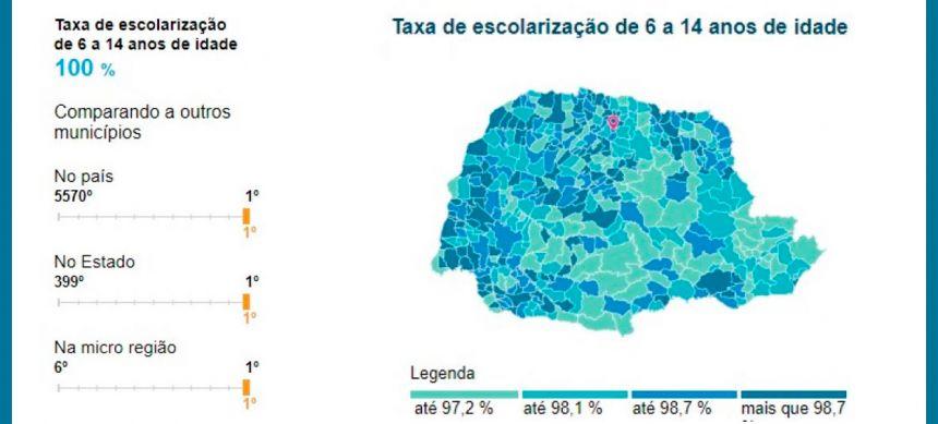 Pitangueiras está entre os primeiros do Brasil