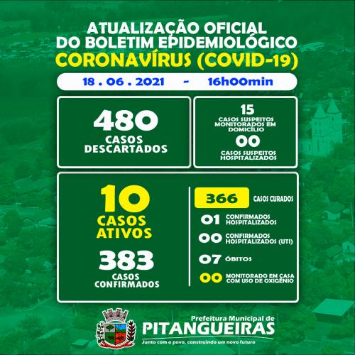 Confira o Boletim Diário Covid-19