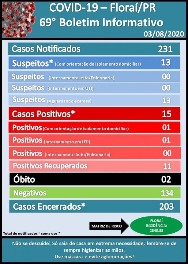 69º boletim epidemiológico do coronavirus em Floraí.