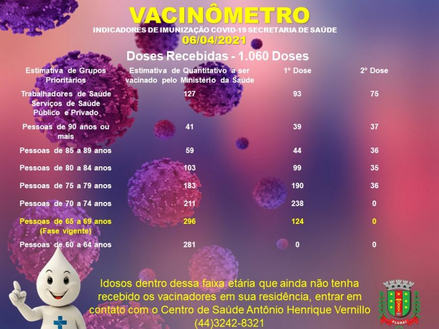 Vacinômetro em Floraí