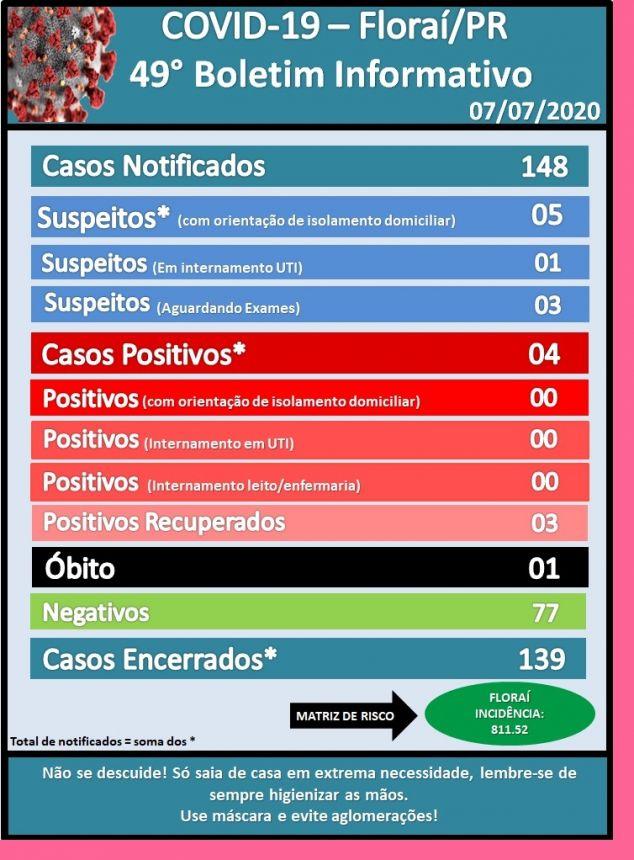 49º boletim epidemiológico do Coronavírus em Florai;