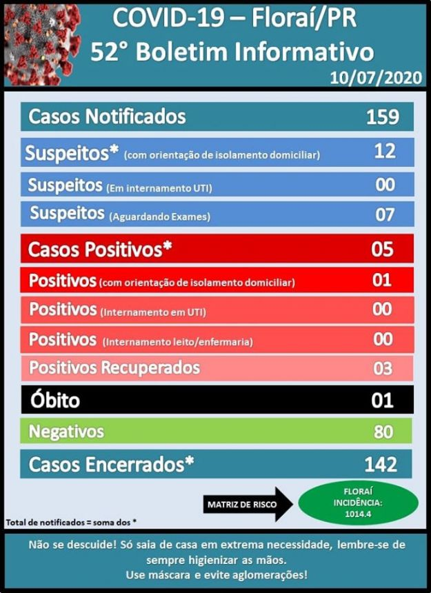 52º boletim do coronavirus em Floraí.