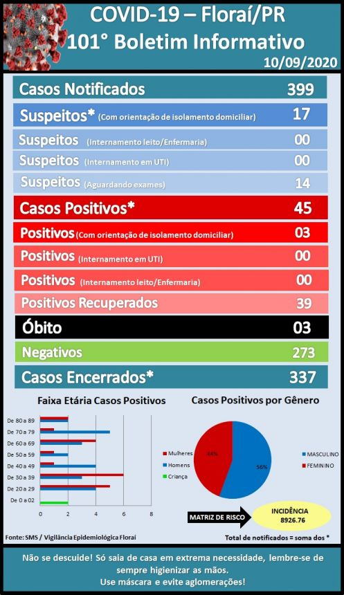 101º boletim epidemiológico do coronavírus em Floraí.