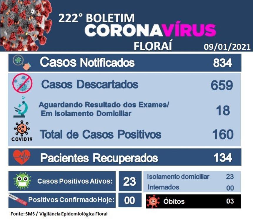 222º boletim epidemiológico do coronavírus em Floraí