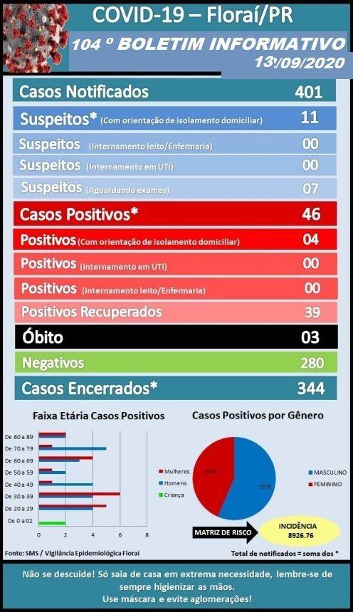 104º  boletim epidemiológico do Coronavírus em Florai.