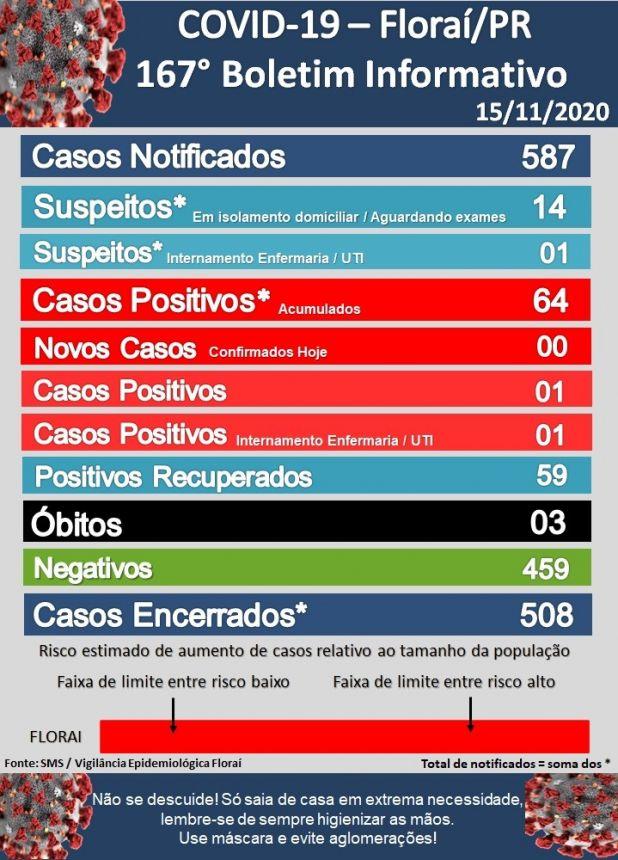 167º boletim epidemiológico do coronavírus em Floraí
