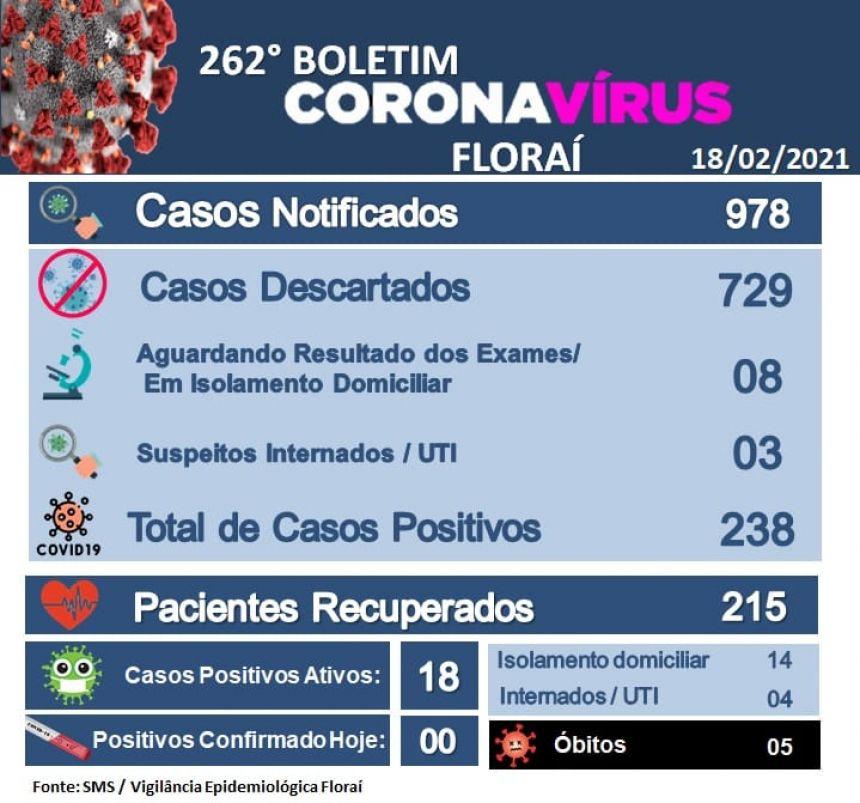 262º boletim epidemiológico do coronavírus em Floraí