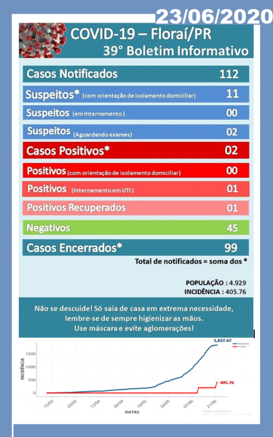 39º boletim epidemiológico do coronavirus