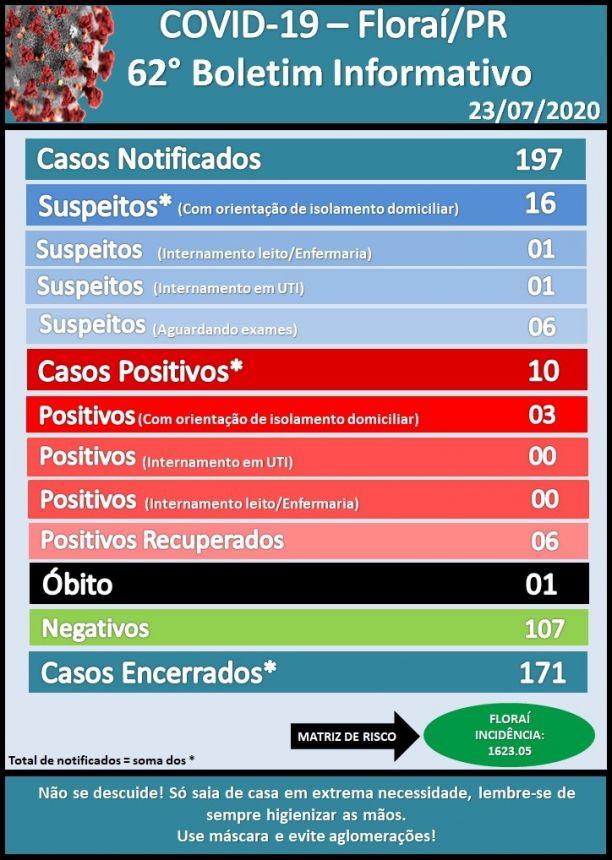 62º boletim epidemiológico do Coronavírus em Florai.