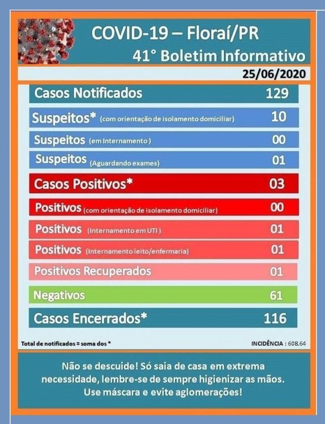 Novo Boletim epidemiológico do covid-19 em Florai