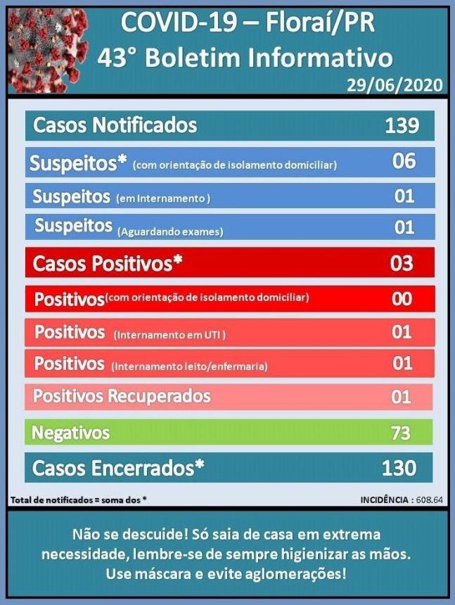 43º boletim epidemiológico do coronavírus em Florai.