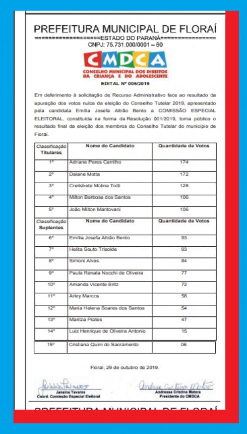 Resultado final da eleição do conselho tutelar 2019 de Florai