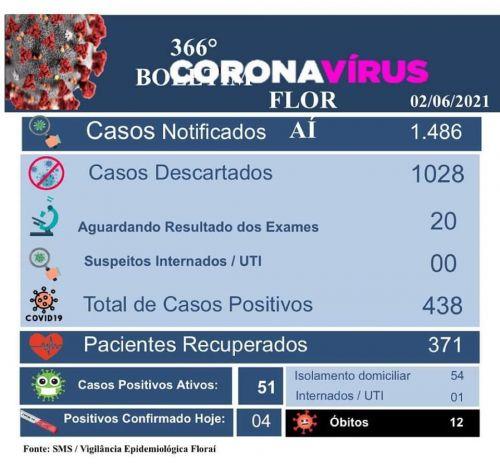 366º boletim epidemiológico do coronavírus em Floraí