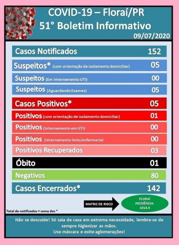 51º boletim epidemiológico do Coronavírus em Floraí.