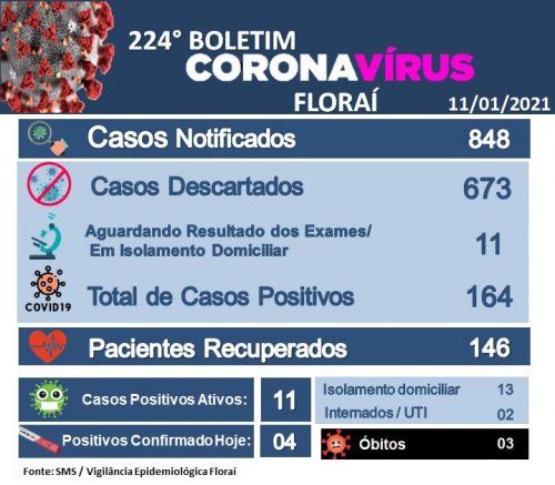224º boletim epidemiológico do coronavírus em Floraí