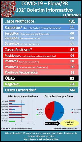 102º  boletim epidemiológico do Coronavírus em Florai.